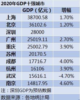 重庆市2021年gdp_重庆市各区县gdp排名