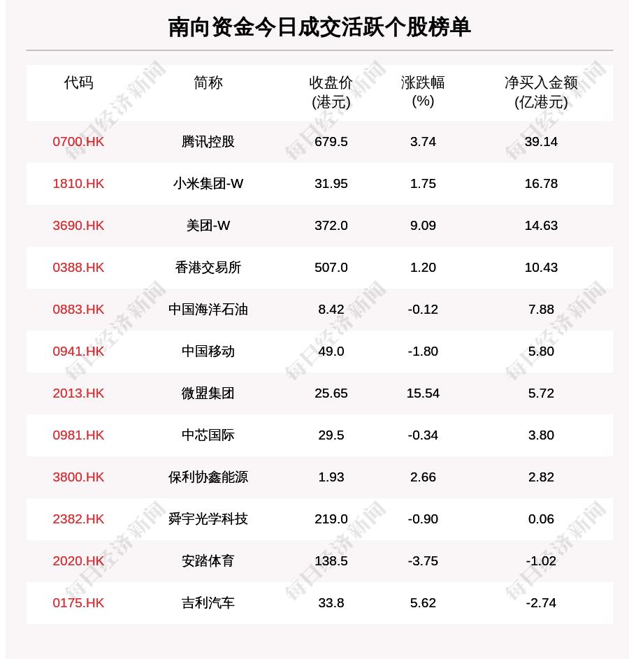 恒行2注册登录:     每经19点丨不分高中低风险区!春节返乡均需7日核酸报告,费用自付;与宁德时代在云南的合资公司发生爆炸                           每日经济新闻                        2021年01月20日 19:03