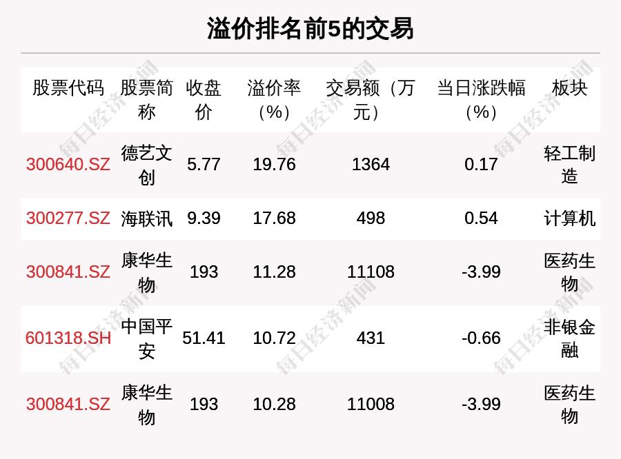 天游平台注册地址每经19点|大陆方面对台湾高雄火灾伤亡事故表达关切;我国已建成全球最大电动车充电设施网络;北交所920亿资金打新潮涌