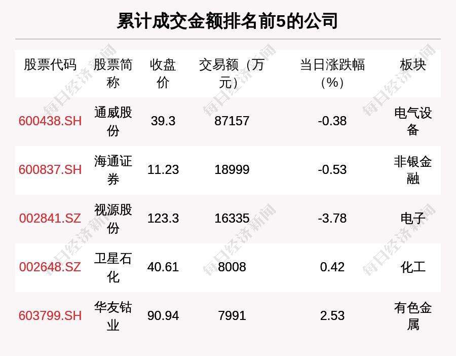 信无双2注册登录:     每经18点|财政部:前4月证券交易印花税1025亿元,同比增57.9%;香港:建议无牌进行受规管的虚拟资产活动,可罚款500万元                           每日经济新闻                        2021年05月21日 17:55